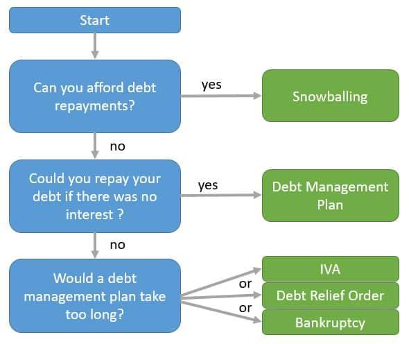 Debt options flow chart
